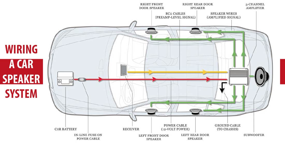 Wiring-A-Car-Speaker-System